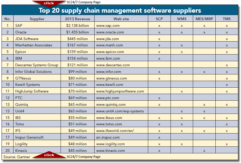 2014 Top 20 Global Supply Chain Management Software