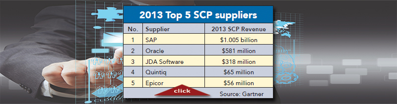 2014 Top 20 Global Supply Chain Management Software Suppliers