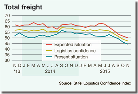 Total Freight