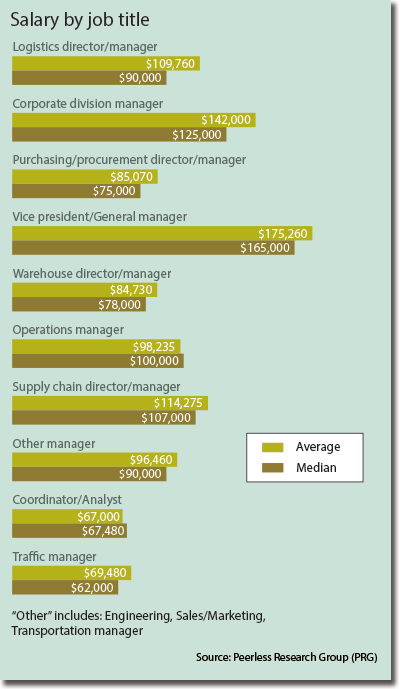 Director Of Operations Salary >> Logistics Management S 30th Annual Salary Survey Supply Chain 24 7
