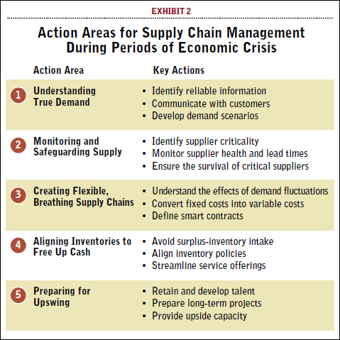 5 Lessons For Supply Chains From The Financial Crisis Supply Chain