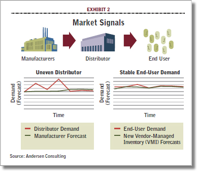 7 Principles Of Supply Chain Management Redux Supply Chain 24 7