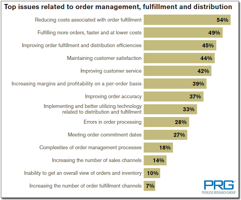Top issues related to order management, fulfillment and distribution