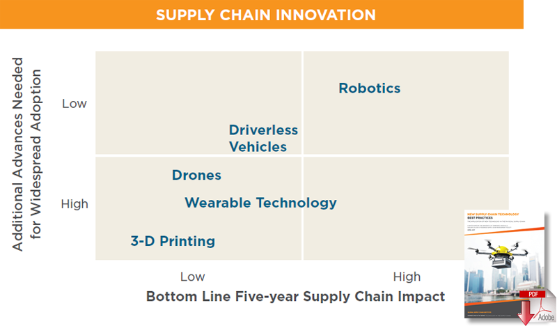 Study Assesses Five Technologies To Impact The Supply Chain In The