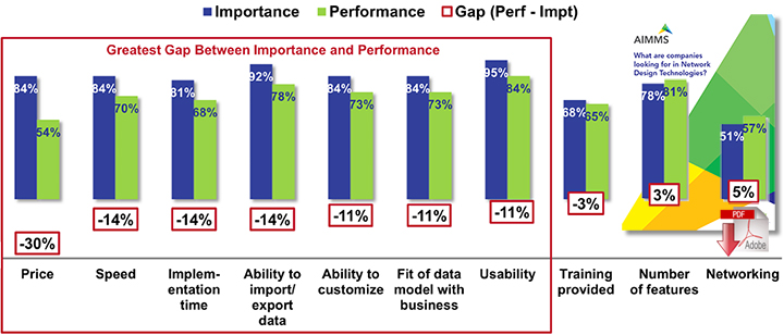 Selecting Software for Supply Chain Network Design Doesn't Have To