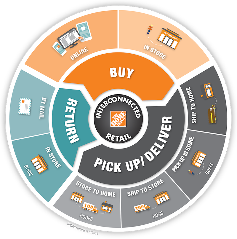 Home Depot Store Departments: Home Depot Builds An Omni-Channel Supply Chain