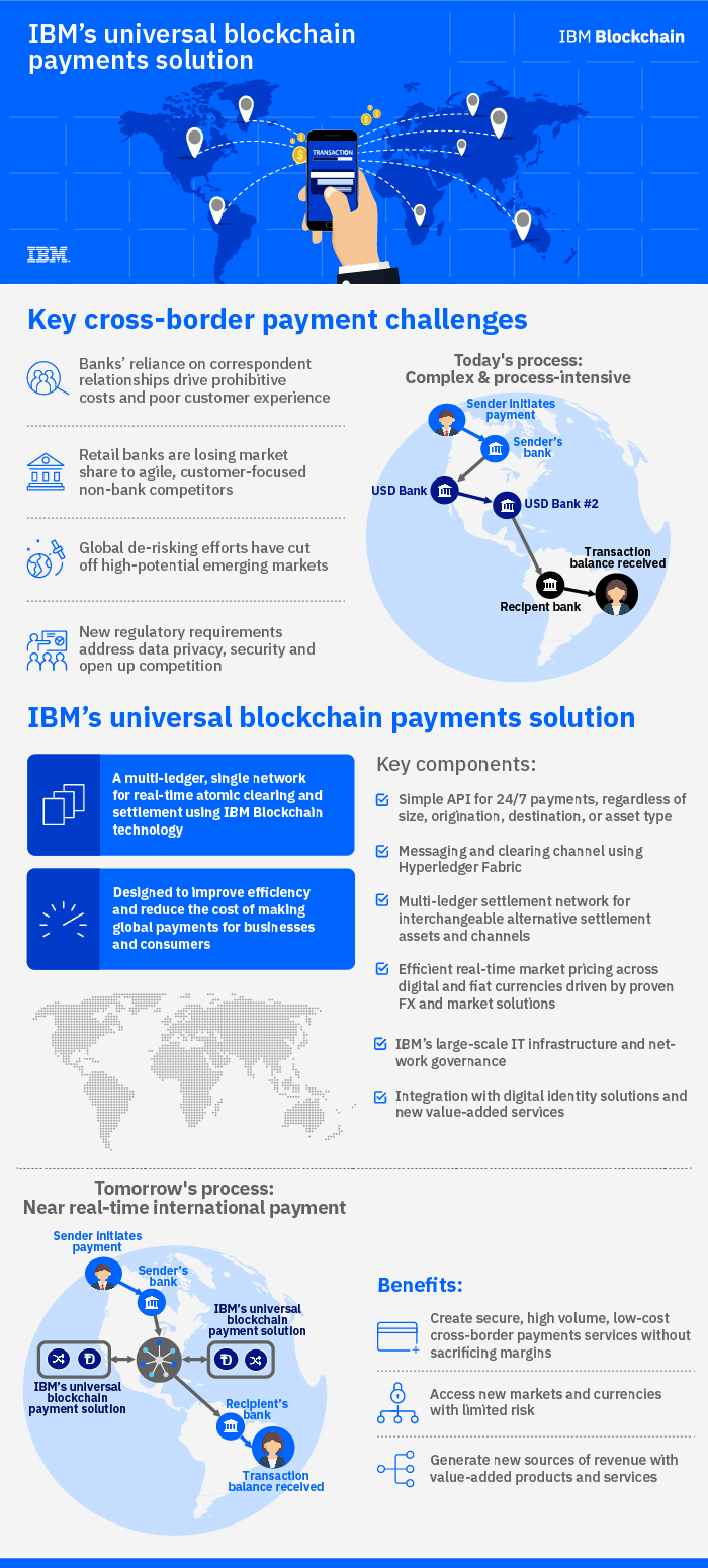 Major Blockchain Solution to Speed Global Payments - Supply
