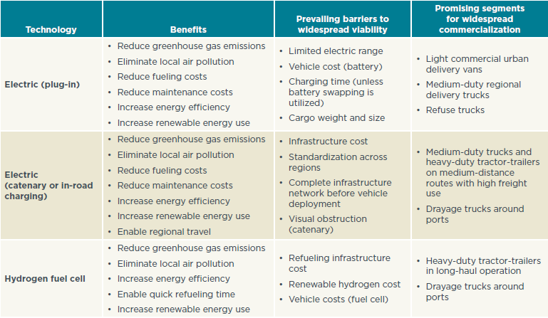 Transitioning To Zero-Emission Heavy-Duty Freight Vehicles Table ES-1