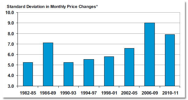 Standard Deviation in Monthly Price Changes