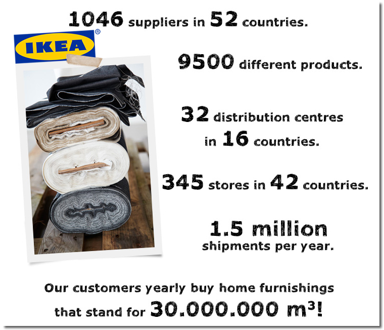 the supply chain strategies of ikea Ikea was looking to change its supply chain strategy by cutting back on suppliers and focusing on those located in low-cost countries ikea discovered that this transition would mean enduring longer lead times that would force higher demands on the planning process.