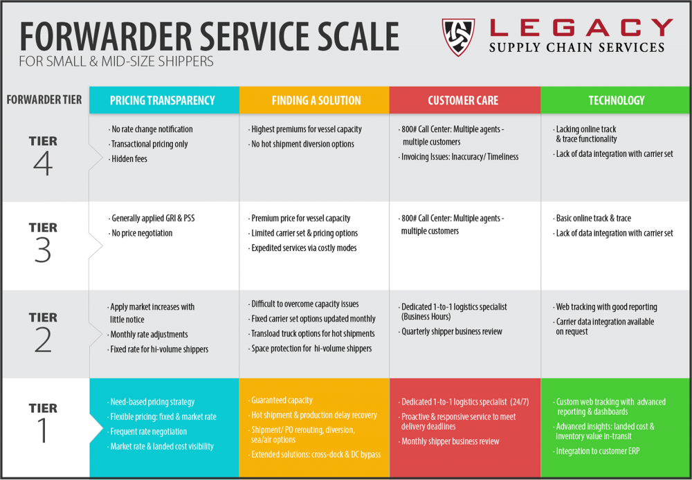Enlarge Forwarder Service Scale