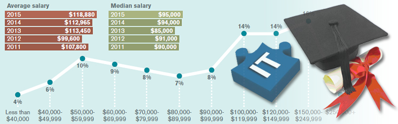 Logistics Management's 31st Annual Salary Survey: Work Smart
