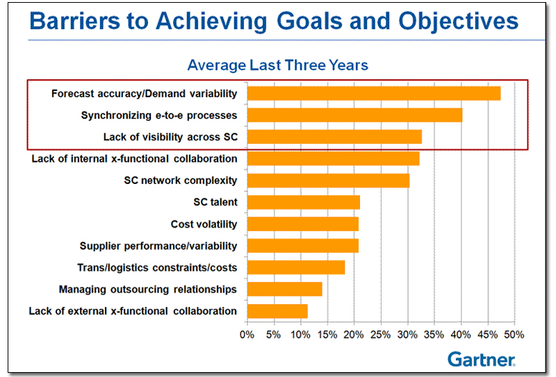 Barriers to Achieving Goals and Objectives