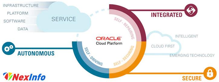 NexInfo Oracle Cloud Platform