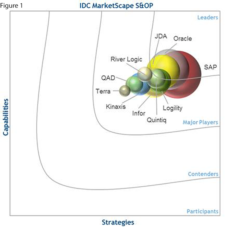 IDC MarketScape Worldwide Sales and Operations Planning Vendor Assessment