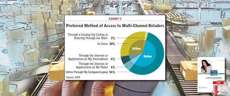Preferred Method of Access to Multi-Channel Retailers