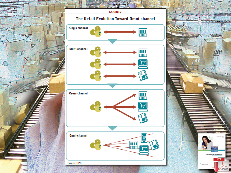 The Retail Evolution Toward Omni-channel