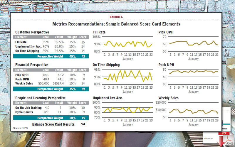 Metrics Recommendations: Sample Balanced Score Card Elements