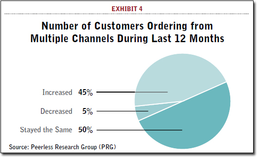 Number of Customers Ordering from Multiple Channels During Last 12 Months