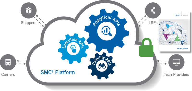 Introducing the SMC3 Platform: Enabling Agile Supply Chains