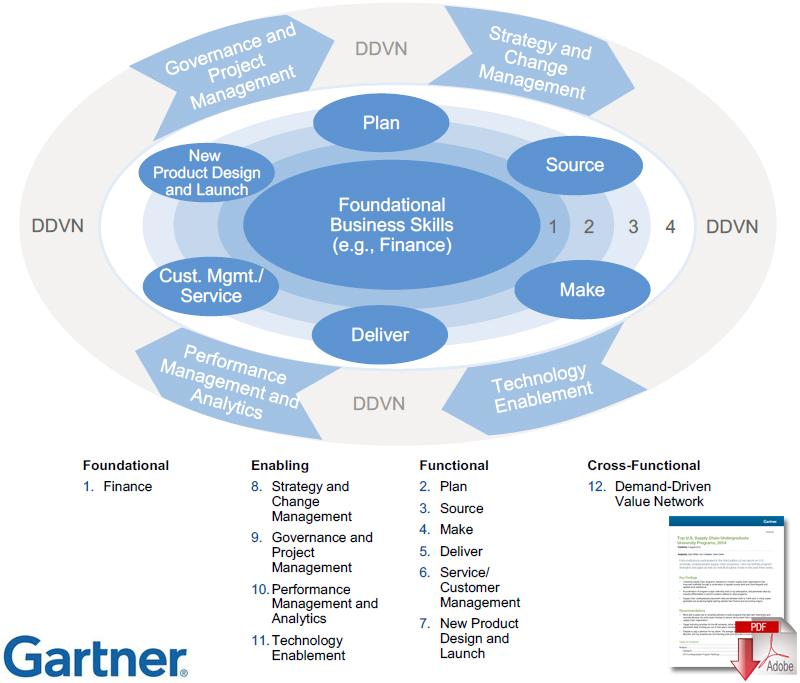 Supply Chain Talent Attribute Model