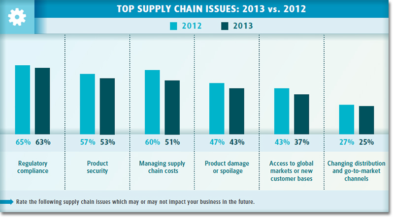 Top supply chain issues: 2013 vs. 2012