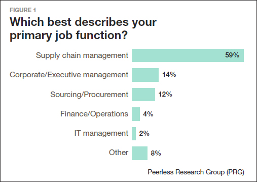 A Portrait of the Supply Chain Manager - Supply Chain 24/7