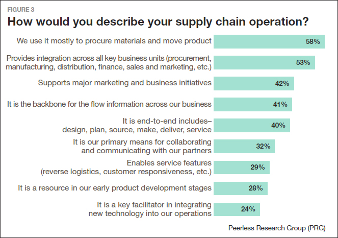 How would you describe your supply chain operation?