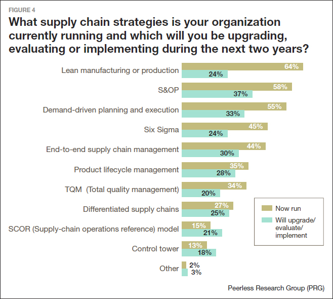 what supply chain strategies is your organization currently running and which will you be upgrading