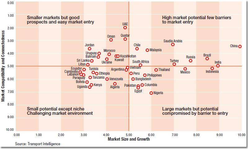 Emerging Market Potential Quadrant