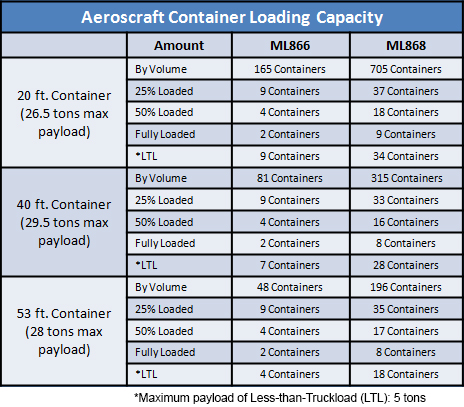 Aeroscraft Container Loading Capacity