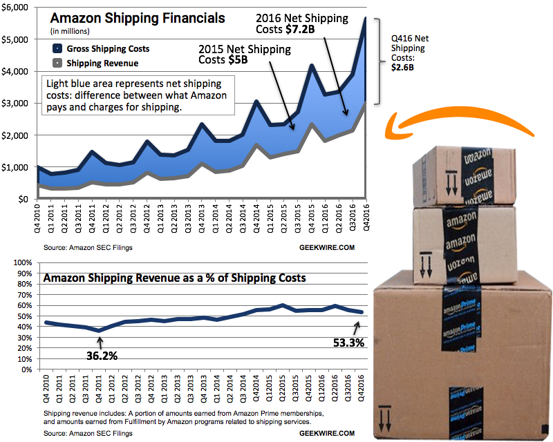 UPS & FedEx Could Be Big Winners from Amazon's Prime Day
