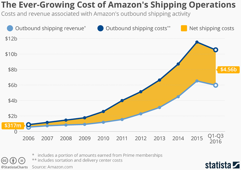 Amazon's Shipping Costs Are Soaring
