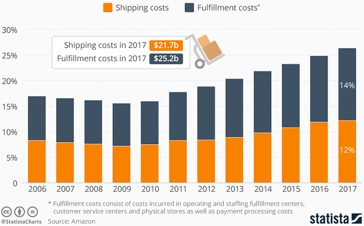 Amazon's Ever-Increasing Ecommerce Shipping Costs - Supply