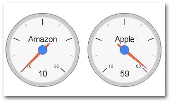 Inventory Turnover of Amazon vs Apple