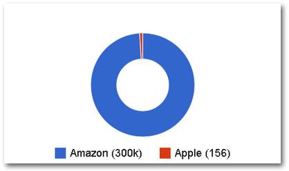 Number of Key Vendors Amazon vs Apple<br />