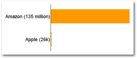 Number of SKUs Amazon vs Apple