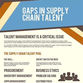 Gaps in Supply Chain Talent - Supply Chain 24/7