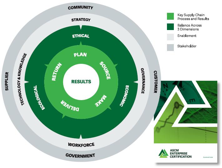 ASCM Enterprise Certification Standards Guide - Supply Chain
