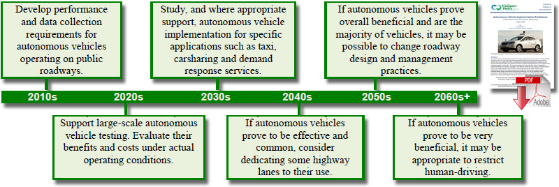 Do Driverless Cars Actually Drive Themselves