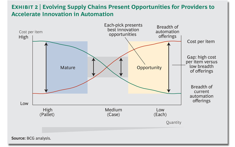 Evolving Supply Chains