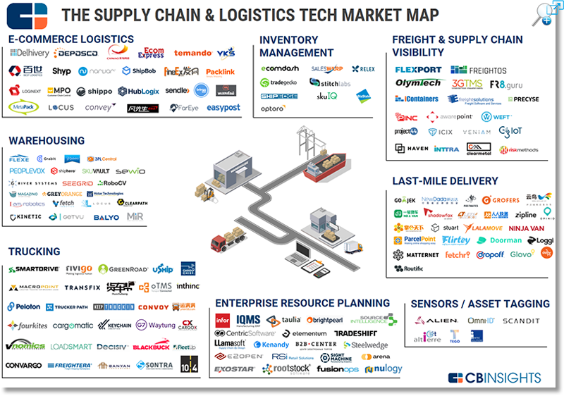 supply chain and logistics in thailand April 23, 2018 | by felecia stratton tags: global logistics, logistics, supply chain thailand and alibaba have signed a letter of intent to cooperate on.