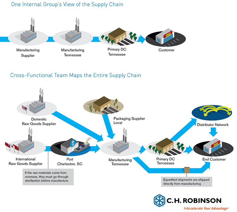 View of the Supply Chain