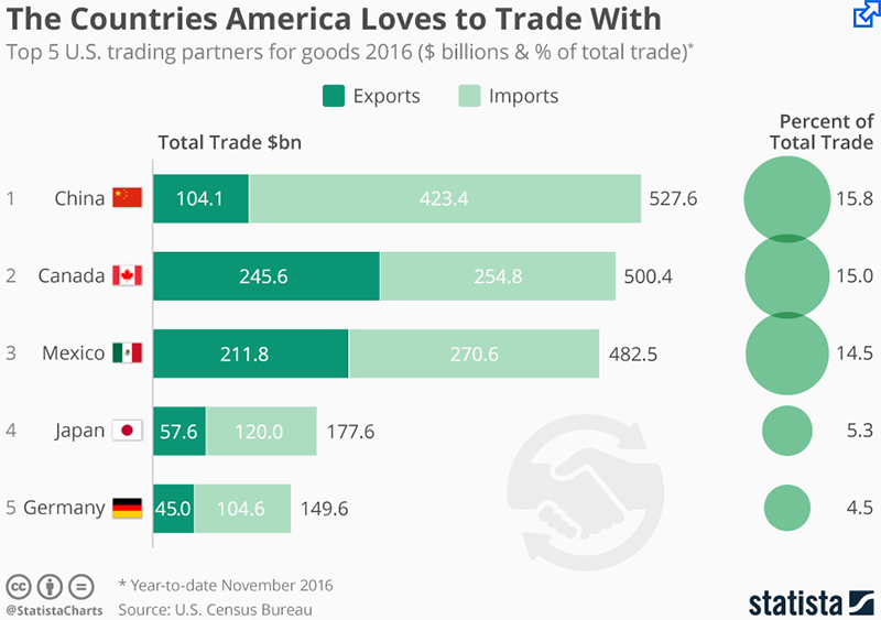 us china trade major trading issues essay Dollar exchange rates and bilateral us-china trade data, it is shown that during  the period 1994  role and a major policy issue in developing countries   countries in the face of large trade imbalances between major trading countries.