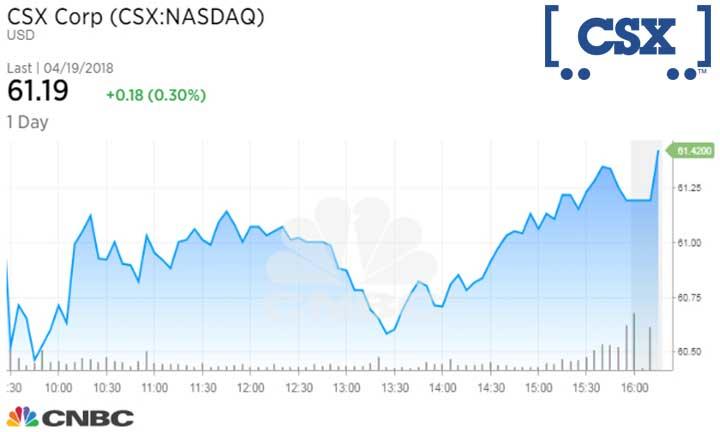 CSX Corp (CSX NASDAQ) Real Time Quote