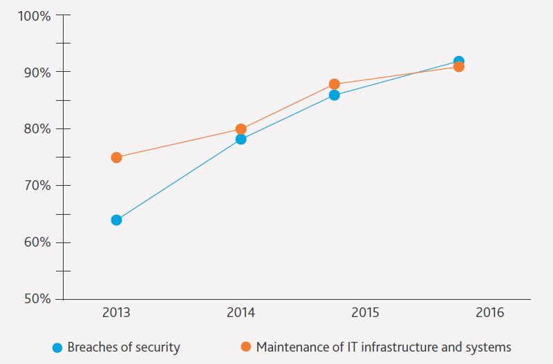 Download: 2016 BDO Manufacturing Risk Factor Report