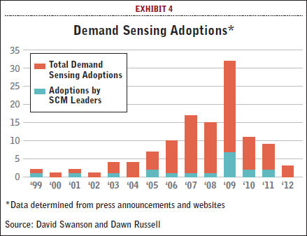 New perspectives on the value of demand sensing supply chain 247 our research points to a clear connection between uptake of demand sensing solutions and companies noted for their progressive supply chain operations fandeluxe Gallery