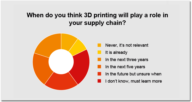 The Implications of 3D Printing for the Global Logistics
