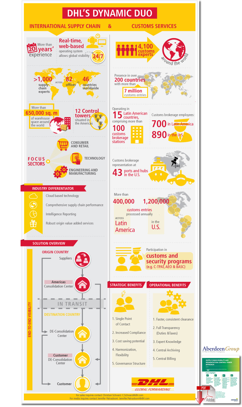 DHL Reports Expected Growth in International Supply Chain and