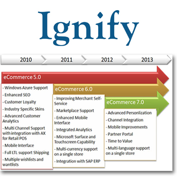 Ignify eCommerce Statement of Direction and Roadmap - Supply Chain on